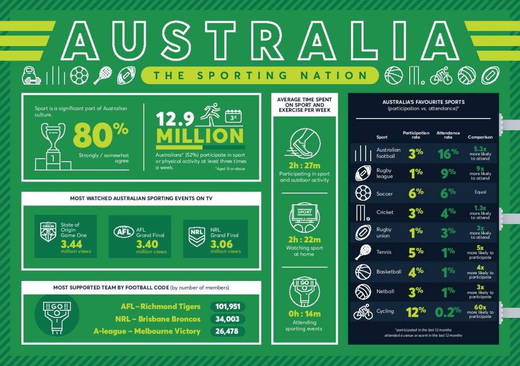 Sporting infograph